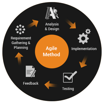 Vedams Agile Method